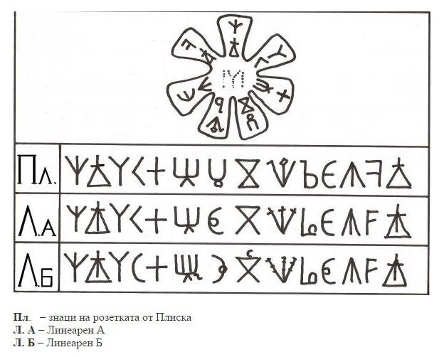 Розета-символи
